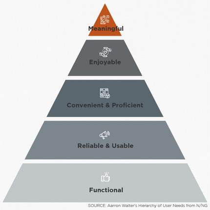 User hierarchy of needs in a pyramid, starting from bottom to top: Functional, reliable & usable, convenient & proficient, enjoyable and meaningful